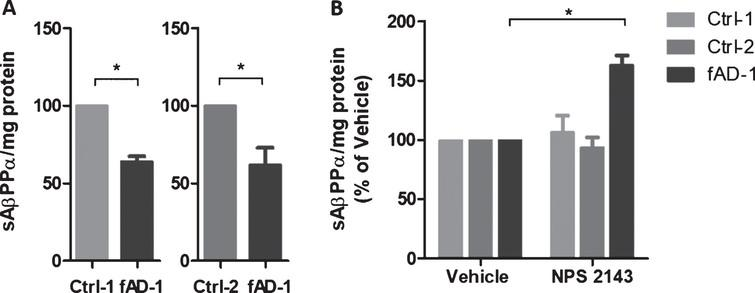 Modulation of sAβPPα secretion by NPS 2143 treatment. A) sAβPPα secreted by control (Ctrl-1 and Ctrl-2) and fAD neuronal cultures into conditioned medium detected by immunoblot with 6E10 antibody. Densitometric values were normalized to total mg of protein. B) sAβPPα secreted by control (Ctrl-1 and Ctrl-2) and fAD neuronal cultures treated with vehicle (0.1% DMSO) or with 1 μM NPS 2143 for 48 h. Vehicle treated samples were considered as 100%, while NPS 2143 treated samples were presented in the percentage of the vehicle. Two-tailed t-tests were performed. *p<0.05; Error bars=SEM. Measurements were performed at least as biological triplicates.