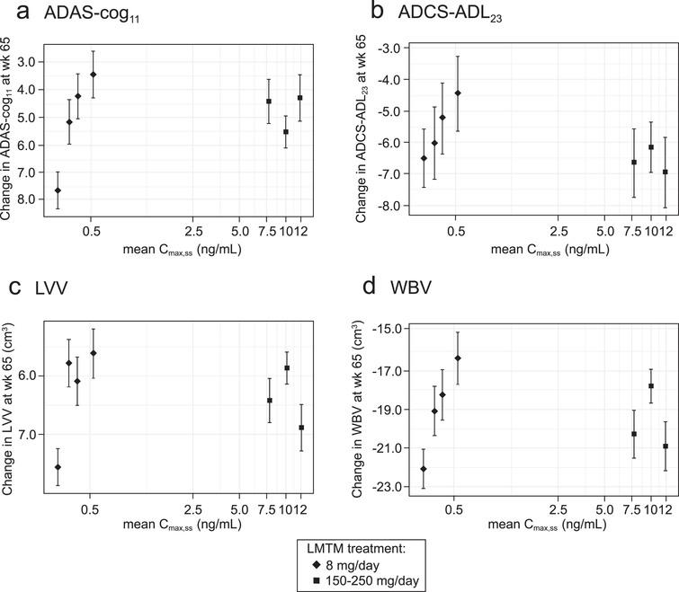 Model-derived least squares mean and standard error estimates of change over 65 weeks for clinical (a, b) and MRI volumetric endpoints (c, d) according to plasma concentration group (8 mg/day) or dose (150–250 mg/day) for all patients irrespective of co-medication status with AD-approved drugs.