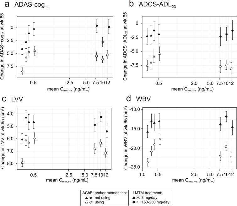 Model-derived least squares mean and standard error estimates of change over 65 weeks for clinical (a, b) and MRI volumetric endpoints (c, d) according to plasma concentration group (8mg/day) or dose (150–250mg/day) split by co-medication status with AD-approved drugs.