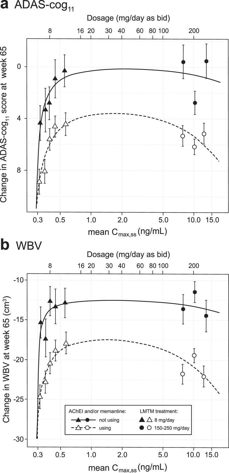 Hill equation analysis of pharmacological activity of LMTM on cognitive decline and brain atrophy over 65 weeks using model-derived least squares mean and standard error estimates of change over 65 weeks for clinical (a) and MRI volumetric (b) endpoints according to plasma concentration group (8 mg/day) or dose (150–250 mg/day) split by co-medication status with AD-approved drugs.