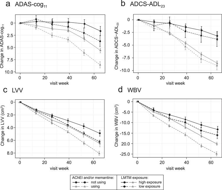 """Comparison of primary clinical (a, b) and MRI volumetric (c, d) endpoints in patients receiving LMTM, 8mg/day: categorized by Cmax,ss above (""""high exposure"""") or below (""""low exposure"""") parent MT threshold of 0.373ng/ml and AChEI and/or memantine use status."""