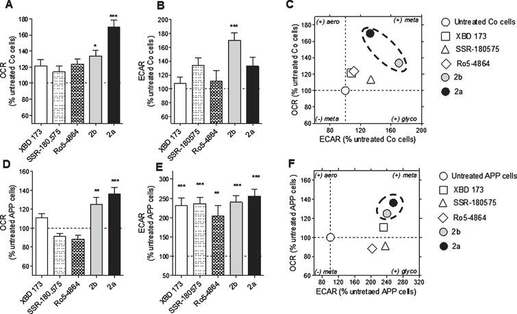 Modulation of the bioenergetic phenotype by XBD173, SSR-180,575, Ro5-4864, and the new TSPO ligand 2a and 2b. A, D) Oxygen consumption rate (OCR) and (B, E) extracellular acidification rate (ECAR) were measured simultaneously using a Seahorse XF24 Analyzer in the same experimental conditions in control (Co) cells (A, B) and APP cells (D, E). Values represent the mean±SEM (n=6 replicates) of four independent experiments. One-way ANOVA and post hoc Dunnett's multiple comparison test versus untreated Co or APP cells, *p<0.05, **p<0.01, ***p<0.001. Bioenergetic phenotype (OCR versus ECAR) of Co cells (C) and APP cells (F) revealed increased metabolic activity after treatment with the ligand TSPO 2a and 2b. Values represent the mean of each group (mean of the ECAR in abscissa/ mean of the OCR in ordinate) and were normalized to the control group (100%); OCR, Oxygen Consumption Rate (mitochondrial respiration); ECAR, Extracellular Acidification Rate (Glycolysis).