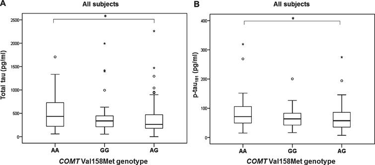 Levels of A) t-tau and B) p-tau181 in patients with different COMT Val158Met genotype. *p < 0.05.