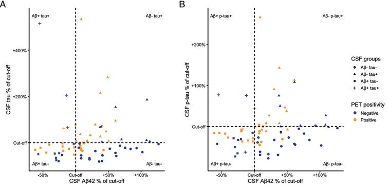 CSF Aβ42, and tau/p-tau values relative to their cut-offs. We present standardized CSF values, created by calculating the percentage of the CSF value relative to its concurrent cut-off. Values of <100% represent pathologically decreased CSF Aβ42 and values of >100% indicate pathologically increased CSF tau (A) and p-tau (B).