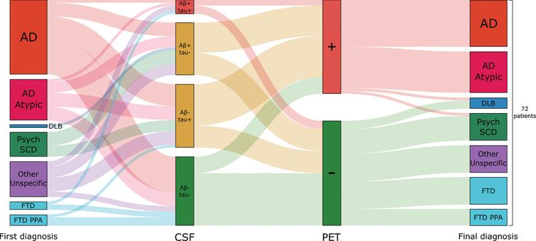 Etiological diagnosis in relation to CSF Aβ/tau status and amyloid-β PET. A Sankey diagram showing 1) the distribution of baseline diagnoses to groups based on CSF Aβ/tau status, 2) the percentage of amyloid-β PET positivity by CSF Aβ/tau groups, and 3) the correlation of final diagnosis to amyloid-β PET positivity. DLB, dementia with Lewy bodies; Psych, psychiatric disorder; SCD, subjective cognitive decline; FTD, frontotemporal dementia; PPA, primary progressive aphasia.