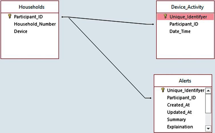 3Rings™ utility monitoring via digital alert data.