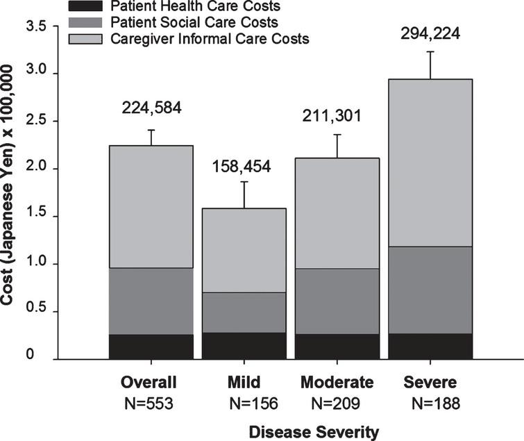 Total Monthly Societal Costs (JPY) Associated with the Treatment of Alzheimer's Disease at Baseline by Severity. Mean costs per month in JPY are shown. The numbers above the graphs are total societal costs and error bars indicate the upper CI of the mean of total societal costs. The bootstrap method was used to calculate the 95% CI for the mean. The exchange rate used to convert JPY to USD is 0.0093572 (source: https://www.bloomberg.com/quote/USDJPY:CUR; date 06-APR-2018). In USD, mean total societal costs were: 2,101 overall; 1,483 mild; 1,977 moderate; and 2,753 severe. CI, confidence interval; JPY, Japanese Yen; N, population size; Severe, moderately severe/severe; USD, United States Dollars.