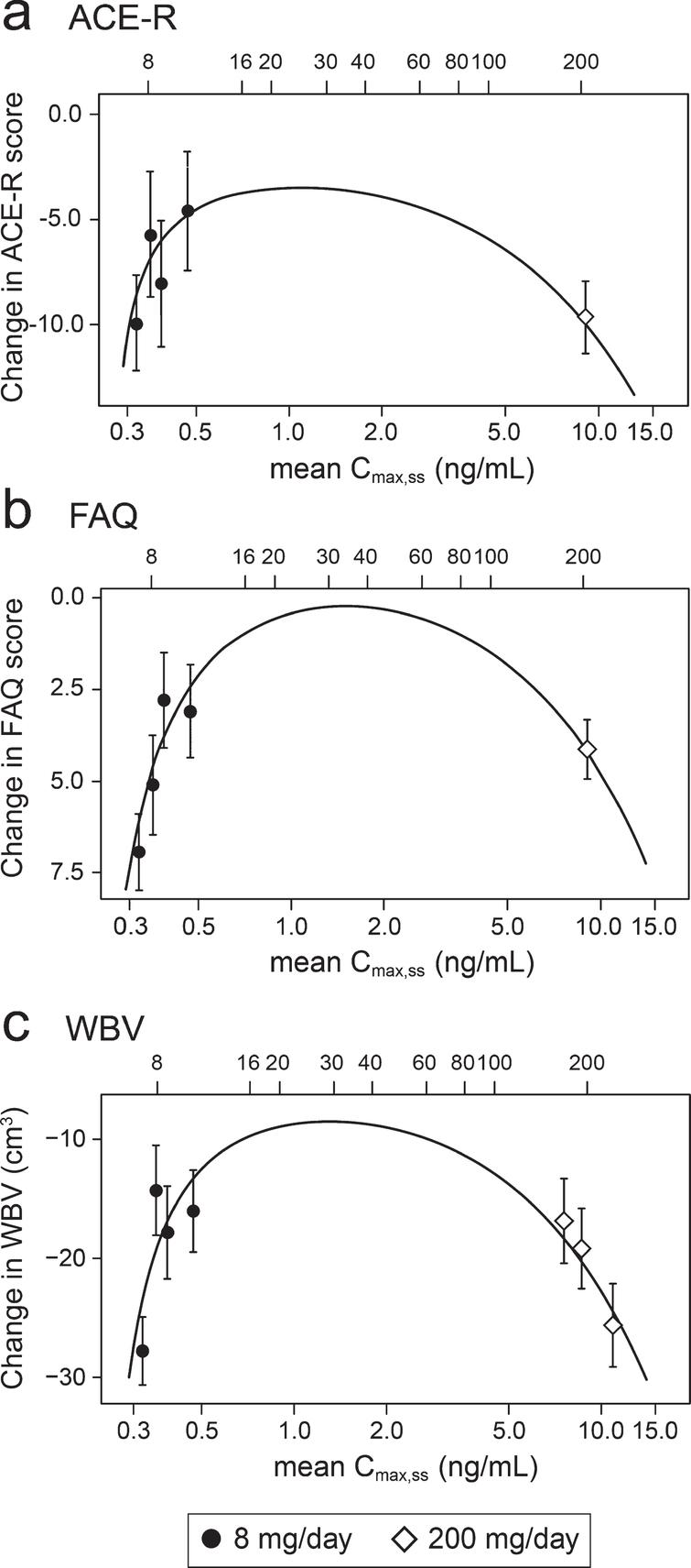 Expanded Hill equation analysis of pharmacological activity of hydromethylthionine on change in ACE-R, FAQ, and WBV using model-derived least squares mean and standard error estimates of change over 52 weeks for clinical (a,b) and MRI volumetric (c) endpoints according to plasma concentration group (8 mg/day) or dose (200 mg/day). Scales at the top of each panel indicate actual doses or calculated theoretical intermediate doses.