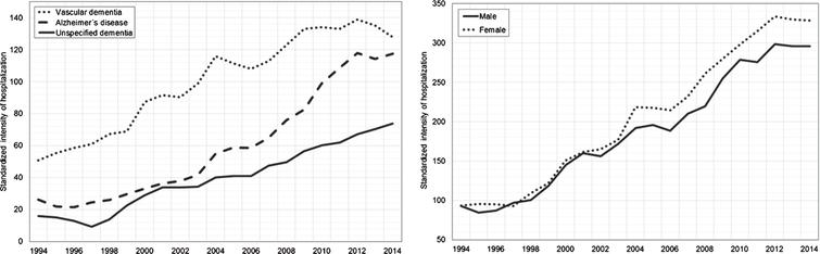 Standardized intensity of hospitalizations for dementia by sex and type of dementia disorder.