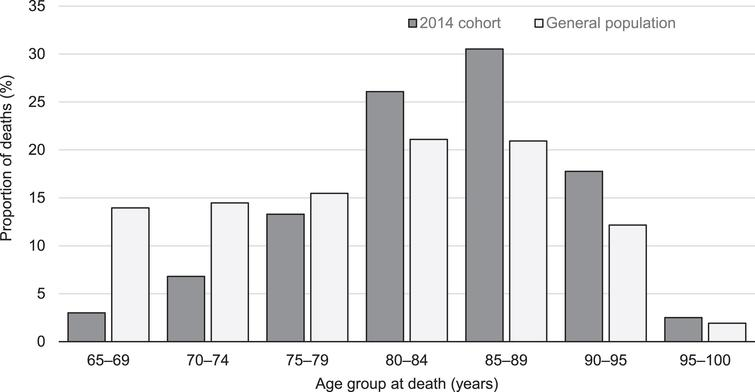 Age at death in the 2014 cohort and the general population.