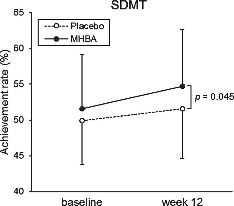 The mean values of SDMT at baseline and week twelve. The solid line indicates the MHBA group (n = 49) and the dotted line indicates the placebo group (n = 49). Data points represent means and error bars indicate SD. p-value shows between-group differences performed using unpaired t tests.
