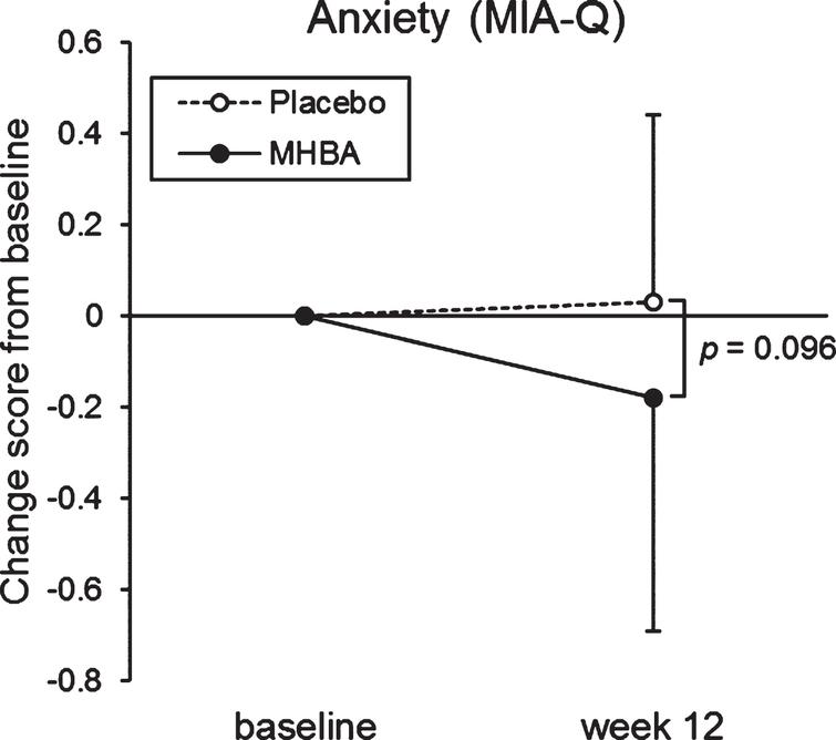Changes in anxiety score in the MIA-Q at baseline and week twelve. The solid line indicates the MHBA group (n = 49) and the dotted line indicates the placebo group (n = 49). Data points represent means and error bars indicate SD. p-value shows between-group differences performed using Mann–Whitney U tests.
