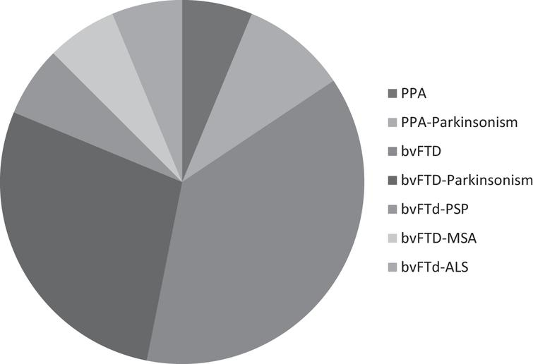 Percentage of changes reported by patients/caregivers in the main domains investigate during multidisciplinary teleconsultation compared to last visit. During the telehealth evaluation, a significant worsening since last in person visit was observed mostly in behavior (56%), language (47%), and cognitive functions (53%).