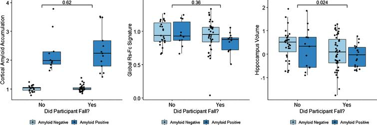 Whether or not a participant falls is correlated with hippocampus volume, but not with amyloid accumulation or global rs-fc intra-network signature strength.