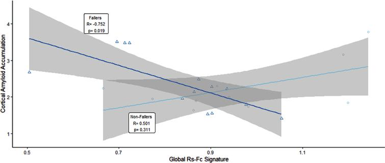 Participants with falls versus those without a fall show inverse correlations between amyloid accumulation and global rs-fc intra-network signature.