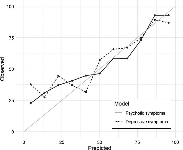 Calibration plot for selected models predicting psychotic and depressive symptoms in the test set.