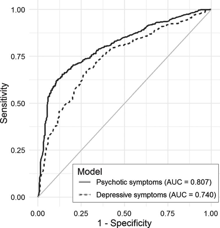 Area under the curve (AUC) for selected models predicting psychotic and depressive symptoms in the test set.