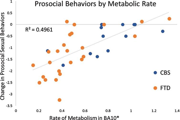 Prosocial Behaviors by Metabolic Rate. *Voxel within BA10 most strongly associated with scores on the Prosocial Sexual Behaviors subscale (Cluster max voxel, MNI coordinates 18– 4, 720, – 4 mm). Rates shown above are multiplied by 10–4. †Negative change scores indicate a reduction in prosocial sexual behaviors.