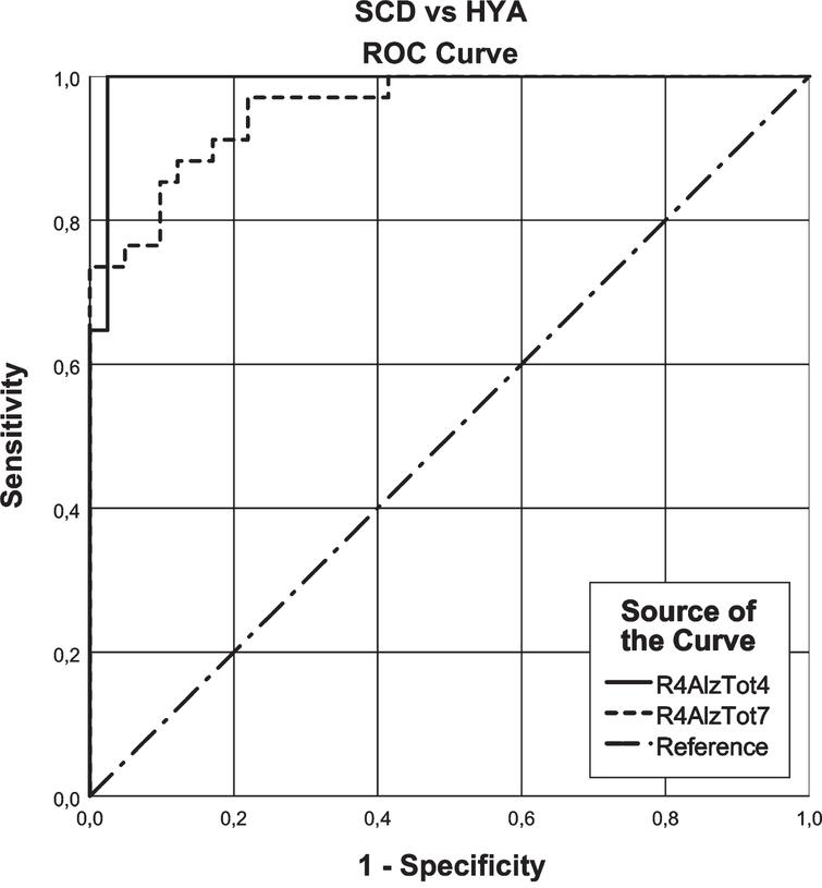 ROC curve analysis of the R4AlzTot7 versus the R4AlzTot4 that seem to discriminate between subjective cognitive decline (SCD) and cognitively healthy young (HYA) adults.