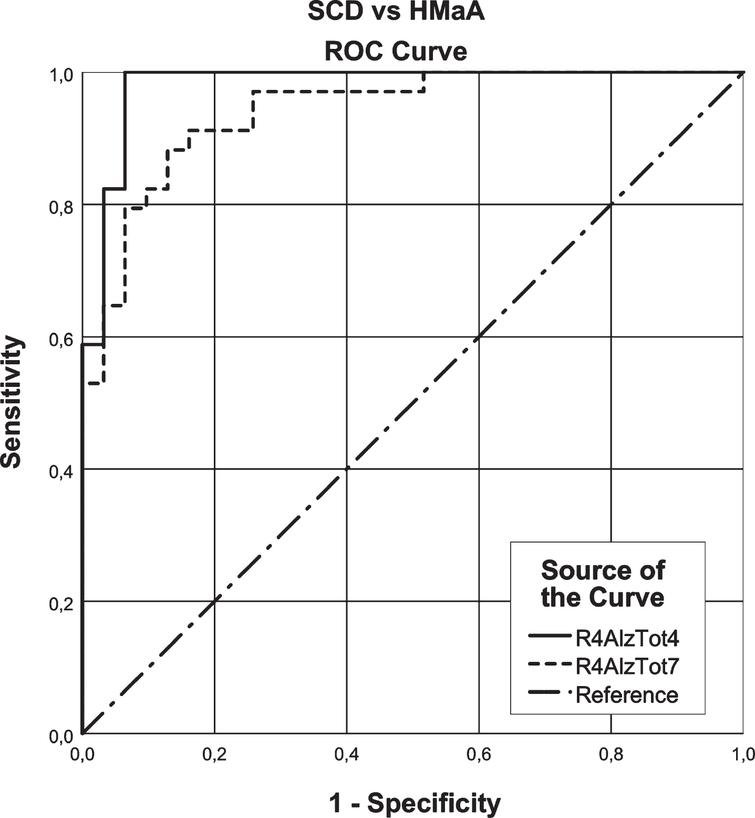 ROC curve analysis of the R4AlzTot7 versus the R4AlzTot4 that seems to discriminate between subjective cognitive decline (SCD) and healthy middle-aged (HMaA) adults.