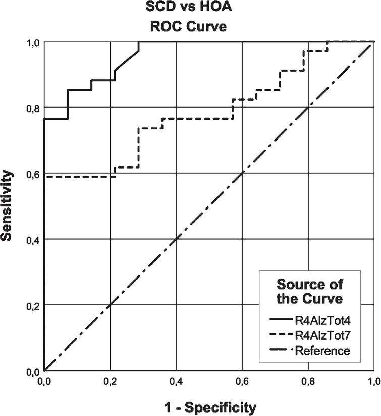 ROC curve analysis of the R4AlzTot7 versus the R4AlzTot4 that seems to discriminate between subjective cognitive decline (SCD) and cognitively healthy older (HOA) adults.