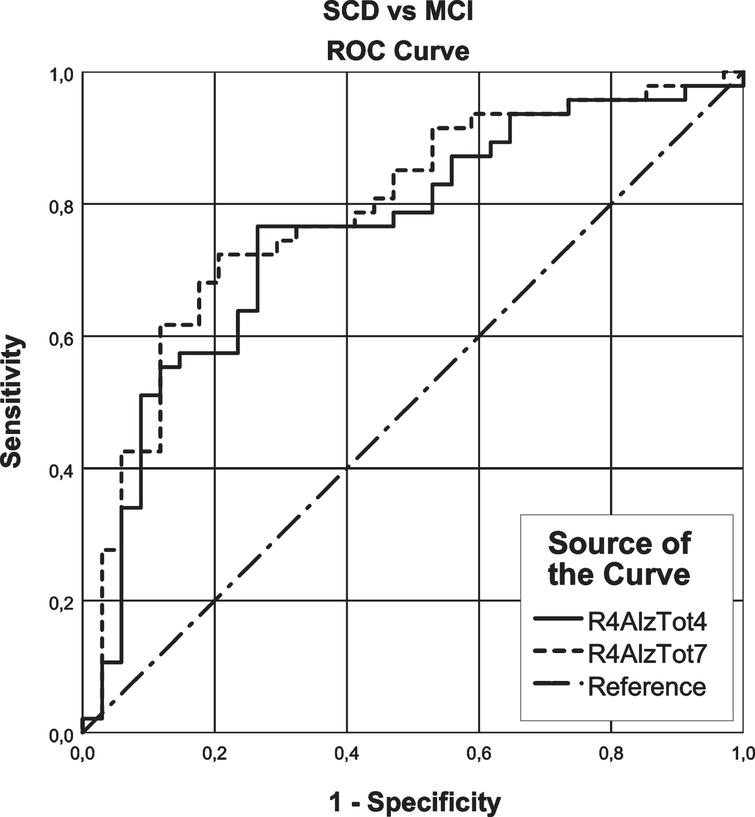 ROC curve analysis of the R4AlzTot7 versus the R4AlzTot4 that seems to discriminate between subjective cognitive decline (SCD) and mild cognitive impairment (MCI) adults.