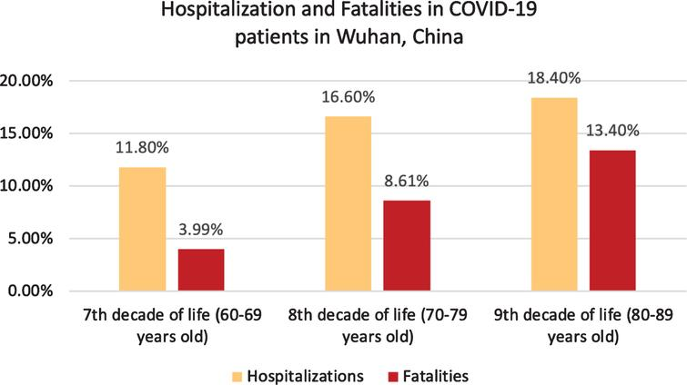 Hospitalizations and Fatalities in COVID-19 patients in Wuhan, China [43].