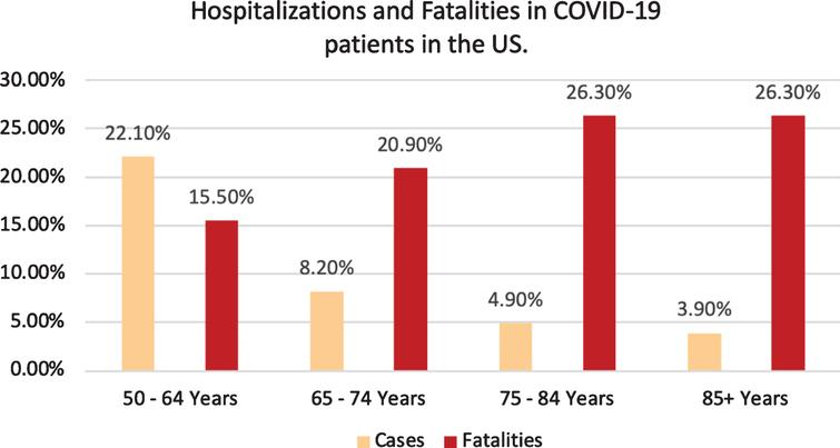 Hospitalizations and Fatalities in COVID-19 patients in the US [3].