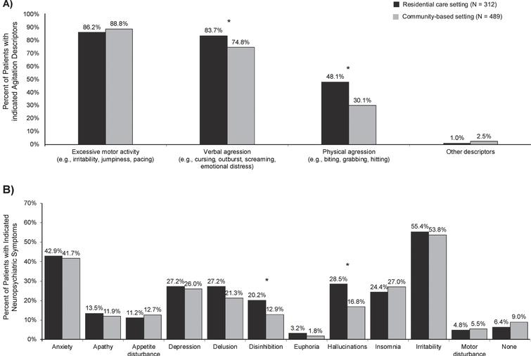 Neuropsychiatric symptoms at the index date for patients with agitation and dementia initiated on an antipsychotic in residential care and community-based settings. A) Agitation descriptors leading to initiation of an antipsychotic. B) Other neuropsychiatric symptoms. *Indicates statistical significance at the 5% level.