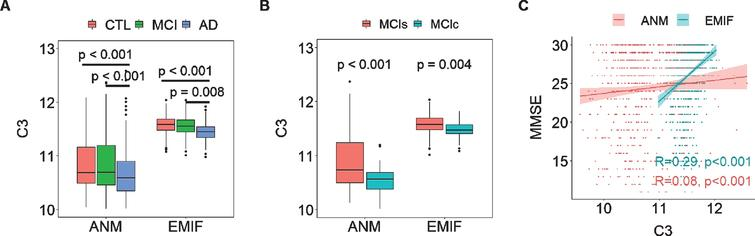 A) Comparison of C3 in different AD diagnostic groups in both EMIF and ANM cohorts. B) comparison of C3 in MCI who subsequently converted to dementia (MCIc) to those whose MCI remained stable (MCIs) in both cohorts. C) Correlation of MMSE with C3 in both cohorts. Y axis in A & B and X axis of C represent the log transformed of proteins expression abundance measured by Somascan assay. C3, complement component 3; ANM, AddNeuroMed; EMIF, European Medical Information Framework.
