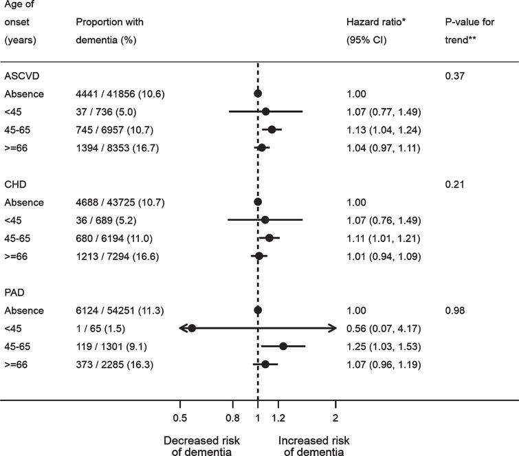 Association between age of atherosclerotic cardiovascular disease onset and dementia after stroke. All the models were adjusted for age, gender, IMD, smoking, BMI, stroke subtype, atrial fibrillation, alcohol problem, anxiety, rheumatoid arthritis, asthma, chronic obstructive pulmonary disease, depression, diabetes, epilepsy, hearing loss, heart failure, hyperlipidemia, hypertension, Parkinson's disease, transient ischemic attack, consultation, statins, other lipid-lowering drugs, anticoagulant, antiplatelet, antihypertensive drugs, and antidiabetic drugs. The CHD and PAD models additionally adjusted for PAD and CHD, respectively. *A total of 57,902 patients with complete baseline data were included, with the reference group being no prior ASCVD (n=41,856), no prior CHD (n=43,725), or no prior PAD (n=54,251). **Tests for linear trend were conducted in patients with ASCVD/CHD/PAD only, by assigning the medians (ASCVD: 41, 58, and 74; CHD: 41, 58, and 74; PAD: 42, 59, and 75) to the age levels of onset from the lowest to the highest and treating the variable as a numerical variable in the Cox models. ASCVD, atherosclerotic cardiovascular disease; BMI, body mass index; CHD, coronary heart disease; IMD, Index of Multiple Deprivation; PAD, peripheral artery disease.
