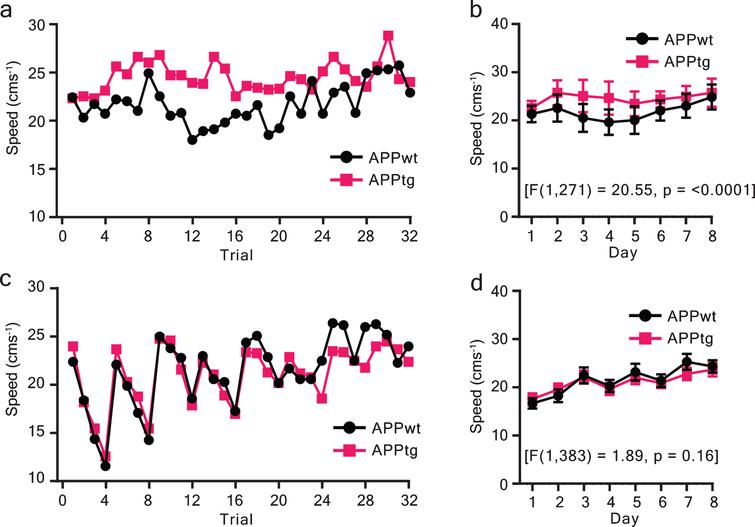 Swim-speed as a function of training trials/ days. a, b) Speed was assessed across training trials or days for the long-ITI protocol (spaced ITI). c, d) similarly, speed versus training trials (days) were plotted for short-ITI protocol (massed trials). Two-way repeated ANOVA was performed using the lm function in R. The degree of freedom, residual, F-value, and p-value are reported. Values are shown as mean±95% CI (confidence interval).