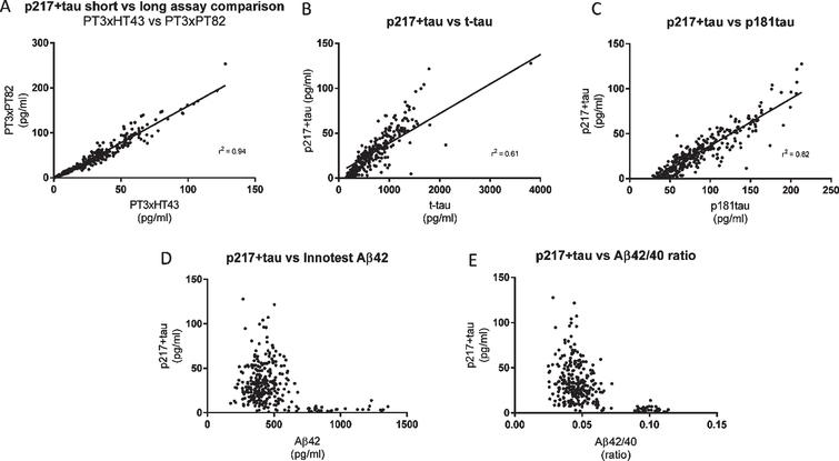 CSF p217 + tau overlaps partially, but is distinct from, Innotest t-tau and p181tau. CSF from subjects with mild-moderate dementia (n = 323 samples) were measured with the indicated assays and evaluated for inter-assay correlation. A) The two p217 + tau assays (PT3×HT43 and PT3×PT82) correlated well. B, C) However the correlation of either assay (data shown here is with PT3×HT43) with classical tau assays Innotest hTauAG or Innotest p181tau was less pronounced. D, E) While p217 + tau (here shown with PT3HT43 assay) is higher in amyloid positive subjects (Aβ42 < 600 pg/ml, or Aβ42/40 ratio < 0.09) versus negative subjects, there is no correlation with absolute Aβ42 levels or ratio when looking within amyloid positive or negative groups.