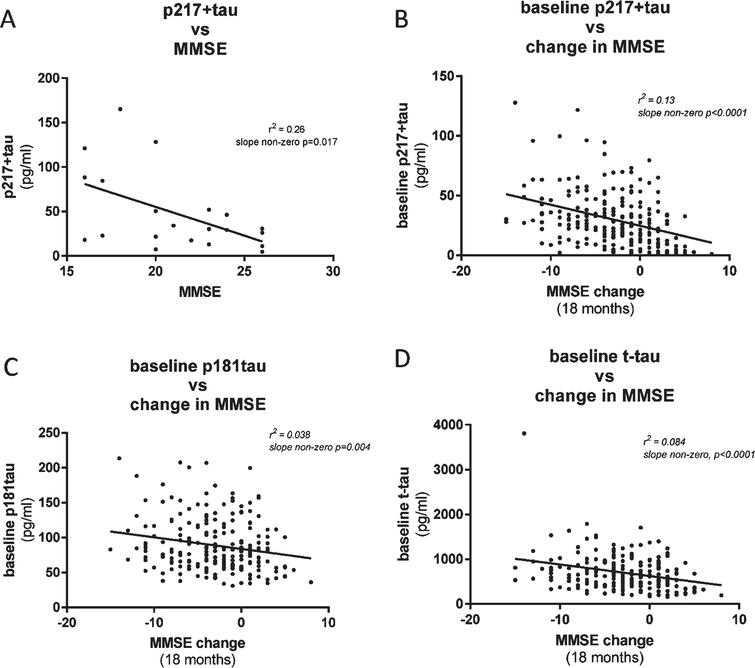 CSF p217 + tau correlates modestly with cognition. A) CSF p217 + tau (PT3×HT43) was measured in a small cohort of mild-moderate dementia subjects (n = 21, 90% amyloid positive) and compared with the MMSE scores from the same timepoint. B) CSF p217 + tau (PT3×HT43) was measured in a larger cohort of mild-moderate dementia subjects (n = 235, 87% amyloid positive) and compared with change in MMSE score from time of sample collection to 18 months later. Higher p217 + tau levels were seen in subjects with worse baseline cognition and greater worsening in cognition. C, D) CSF p181tau and t-tau concentrations revealed inferior correlations with change in MMSE.
