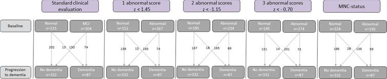 Classification of cognition by the five indicators of abnormal cognition: Conventional-MCI diagnosis, univariate cognitive status based on 1, 2, or 3 abnormal scores, and MNC status.