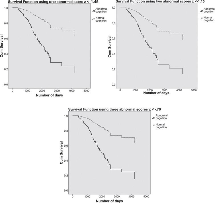 On the top left, the survival curves using one abnormal score of z < –1.45 are plotted. On the top right, the survival curves using two abnormal scores of z < –1.15. Below, the survival curves using three abnormal scores of z < –0.70. Patients with normal cognition are shown in dashed grey lines and patients with abnormal cognition in solid black lines. The y-axis shows cumulative (dementia free) survival across time, number of days participated is plotted on the x-axis.