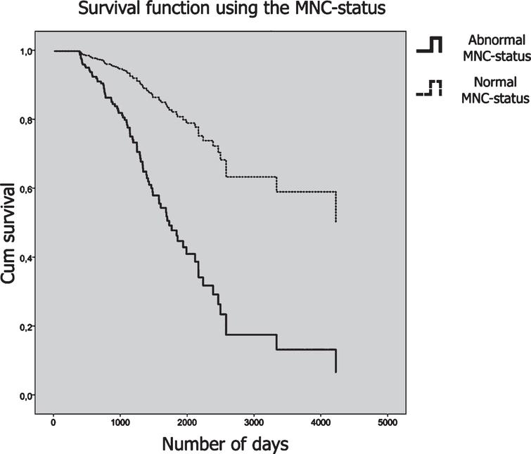 Survival curves plotted for the MNC status. Patients who had an abnormal MNC-status are plotted in a solid line, and patients with a normal MNC-status are plotted in a dashed line. The y-axis shows cumulative survival across time and the number of days is plotted on the x-axis.