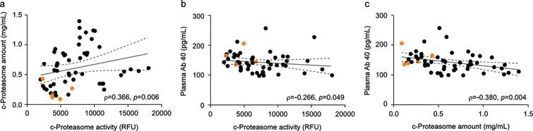 Significant association between c-proteasome activity and the levels of Aβ40 or c-proteasomes in the plasma. a) Spearman's correlation analysis revealed a strong positive correlation between c-proteasome activity and proteasome level in the plasma from patients with chronic tinnitus (N = 55, ρ= 0.366, p = 0.006). b) Significant negative correlation between Aβ40 concentration and c-proteasome activity in the plasma (Spearman's correlation: total N = 55, ρ= –0.266, p = 0.049). c) Negative correlation between Aβ40 and c-proteasome levels in the plasma from patients with chronic tinnitus (N = 55, ρ= –0.380, p = 0.004). The orange circles indicate samples from patients with MCI. Solid and dashed lines represent the regression line and 95% confidence intervals, respectively.