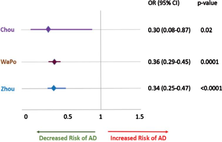 Etanercept was associated with OR of 0.30, 0.34 and 0.36 in the 3 large epidemiological studies focusing its effect on the incidence of AD [15–17].