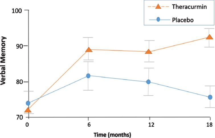 For the primary verbal memory outcome measure (Buschke SRT, Consistent Long-Term Recall), the Theracurmin group showed significant improvement from baseline after 18 months of treatment (p = 0.002); the placebo group did not show significant change (p = 0.8), and between group differences were significant (p = 0.05) [22].