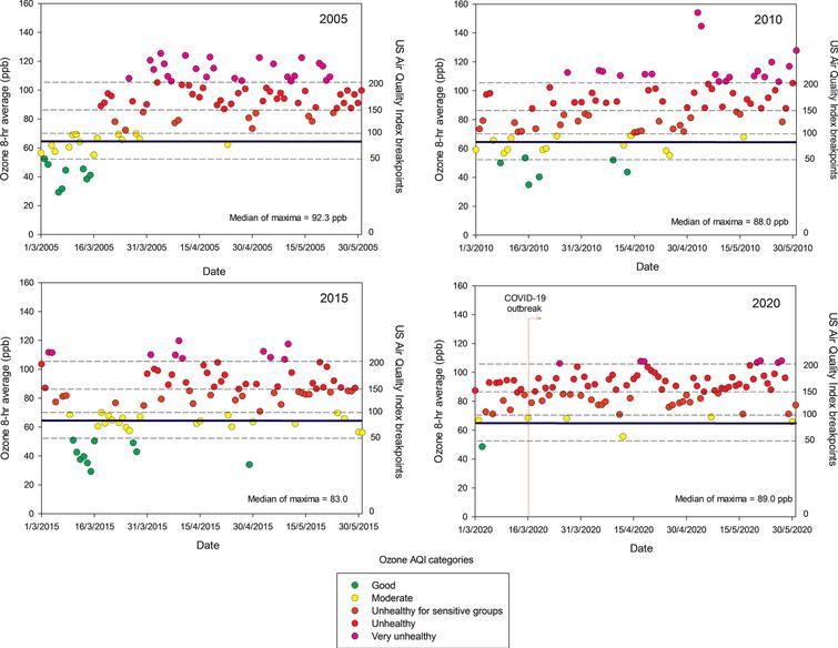 Trend of daily maxima O3 8-h average concentrations registered in all monitoring stations of the MMC from March to May, 2005, 2010, 2015, and 2020 and their comparison against the WHO daily mean average guideline (blue solid line) and the US AQI categories. MMC residents are chronically exposed to sustained yearlong high O3 concentrations. Source: SEDEMA at: http://www.aire.cdmx.gob.mx/default.php#