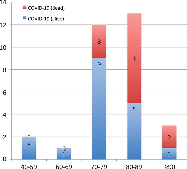 Frequency (absolute) of patients with COVID-19 and outcome considering the different age ranges.