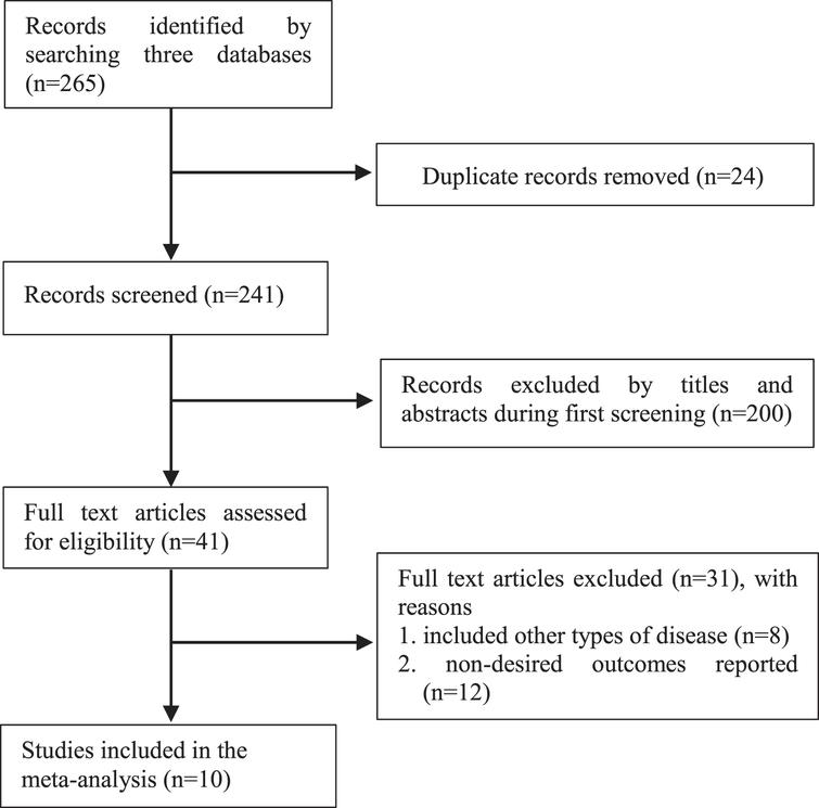 The process of study selection for the meta-analysis.