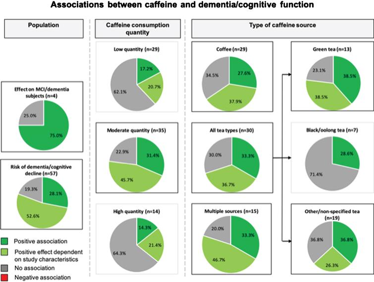 A Study outcomes for the association between caffeine and dementia and/or cognitive function. Pie charts show study outcomes based on population, caffeine consumption dosage and type of caffeine source: positive effect (darker green), positive effect dependent on study characteristics (lighter green), no effect (gray), and negative effect (red [none observed]). Outlined charts indicate a predominant positive outcome.