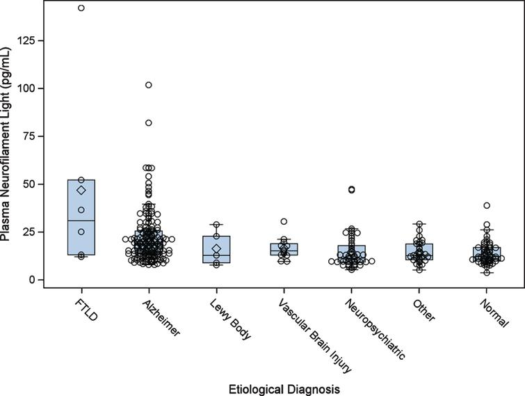 Plasma neurofilament light by etiological diagnosis. Boxplots show the distribution of plasma neurofilament light by diagnostic category. FTLD, frontotemporal lobar degeneration.