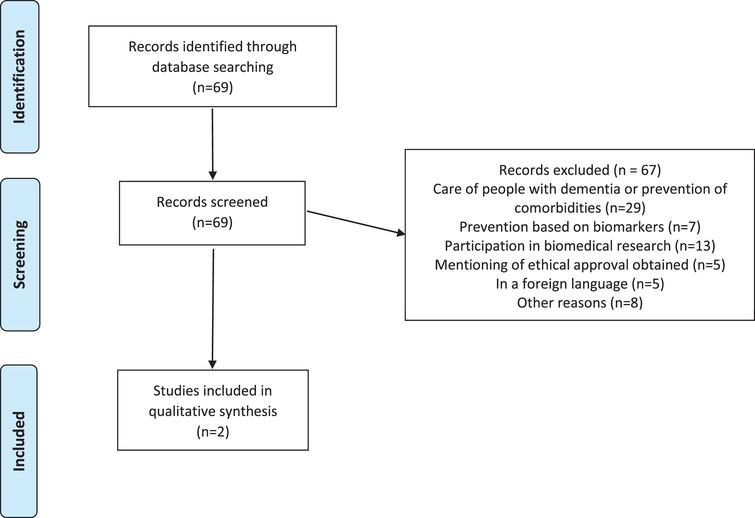 Review of the ethics of primary prevention of dementia.
