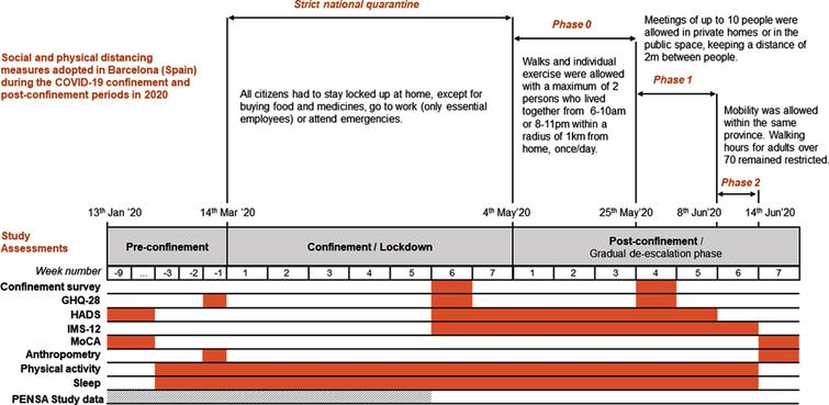 Chronology of social and physical distancing measures adopted in Barcelona (Spain) during the COVID-19 confinement and post-confinement periods in 2020, together with the schedule of study assessments. GHQ-28, General Health Questionnaire; HADS, Hospital Anxiety and Depression Scale; IMS-12, Immediate Mood Scaler; MoCA, Montreal Cognitive Assessment test.