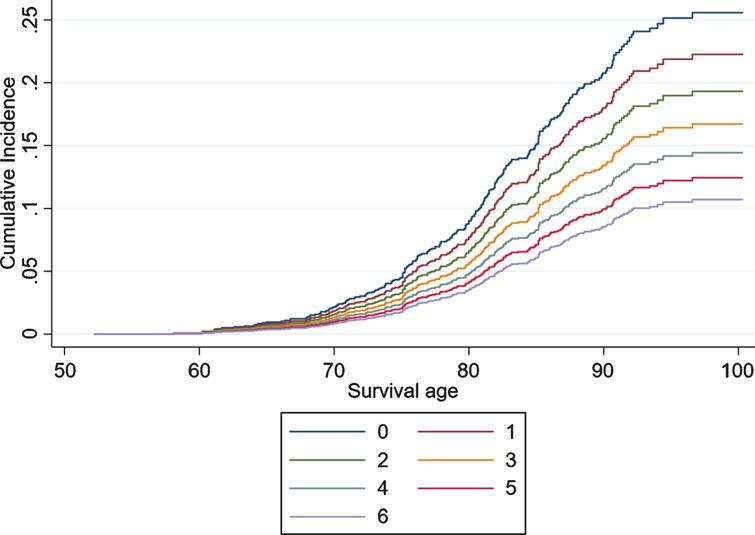 Competing risk regressions by the number of intellectual activities performed by married individuals aged 50+ in the English Longitudinal Study of Ageing.