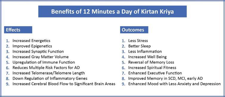 Benefits of Kirtan Kriya.