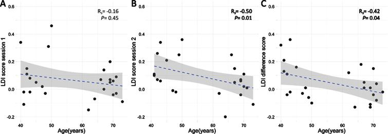 A) LDI scores over time plotted for non-leaners (red) and learners (blue). B) For learners, the interaction between age and SAA levels after encoding, showed that in younger individuals, lower sAA levels after encoding were associated with higher practice effects, whereas there was no relationship between sAA and practice effects in the older participants. C) For non-learners, no interaction was found between age and SAA levels after encoding on practice effects. In B and C, sAA at baseline was added as covariate. Age as a continuous variable is depicted in the figures with simple slopes representing the median of the middle aged (43 years old) and older adults (69 years old).